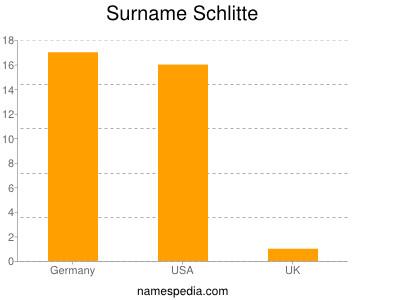 Surname Schlitte