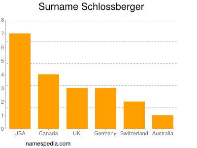 Surname Schlossberger