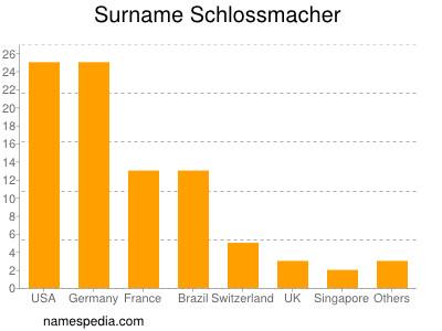 Surname Schlossmacher