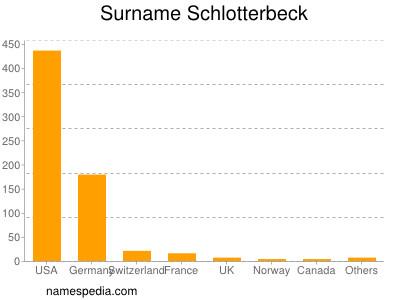 Surname Schlotterbeck
