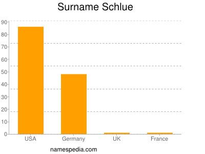 Surname Schlue