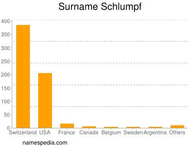Surname Schlumpf