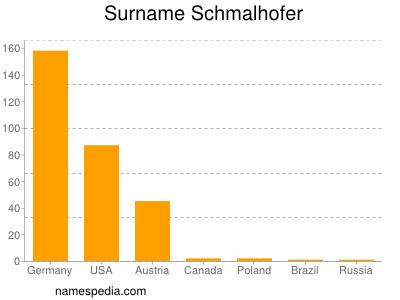 Surname Schmalhofer