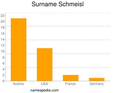 Surname Schmeisl