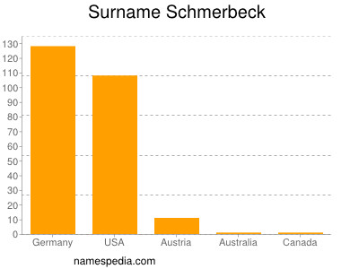 Surname Schmerbeck