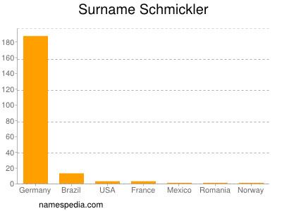Surname Schmickler