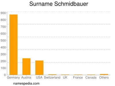 Surname Schmidbauer