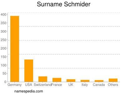 Surname Schmider