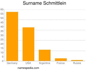 Surname Schmittlein