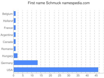 Given name Schmuck