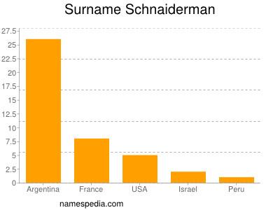 Surname Schnaiderman