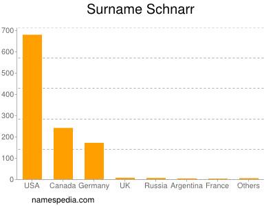 Surname Schnarr