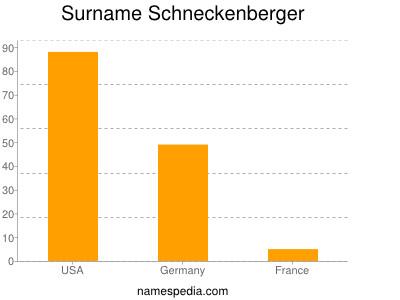 Surname Schneckenberger