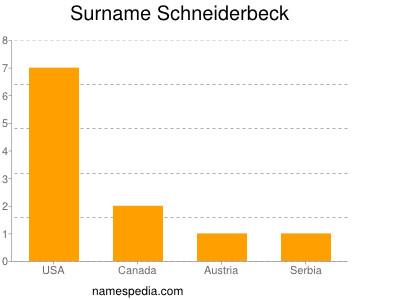 Surname Schneiderbeck