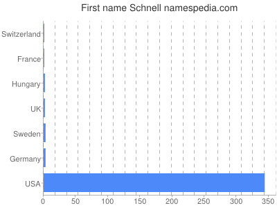 Given name Schnell