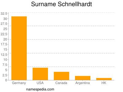Surname Schnellhardt