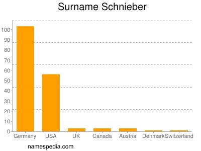 Surname Schnieber