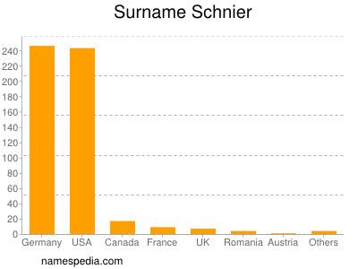 Surname Schnier