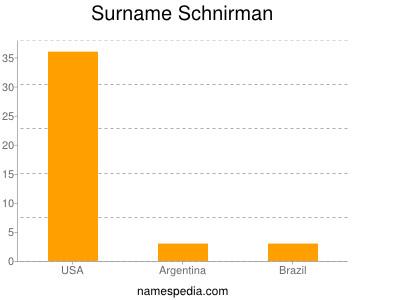 Surname Schnirman