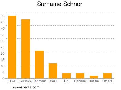 Surname Schnor