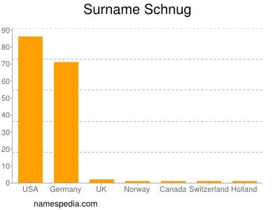 Surname Schnug