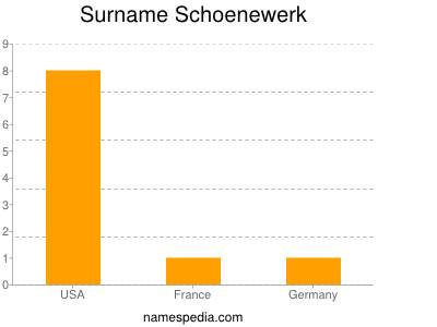 Surname Schoenewerk