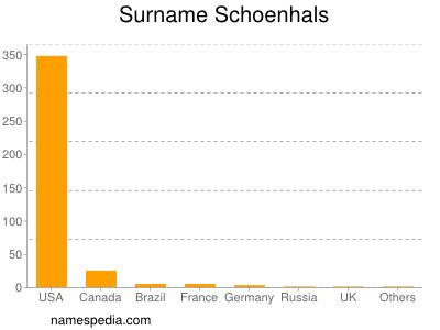 Surname Schoenhals