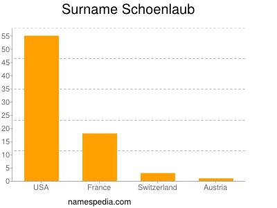 Surname Schoenlaub