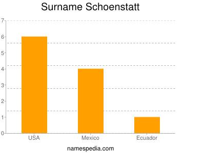 Surname Schoenstatt