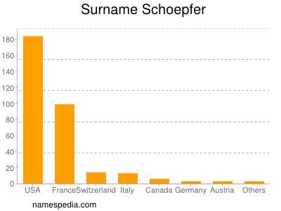 Surname Schoepfer
