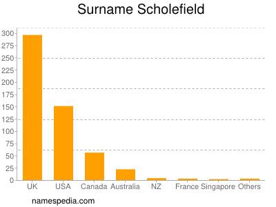 Surname Scholefield