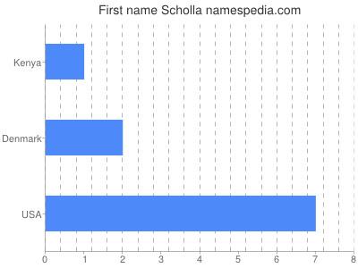Given name Scholla