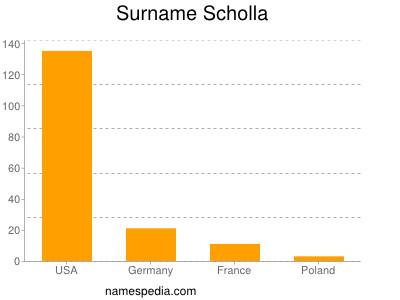 Surname Scholla