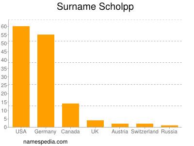 Surname Scholpp