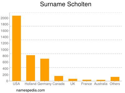 Surname Scholten