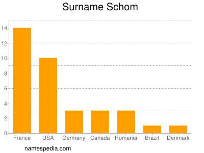 Surname Schom