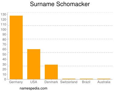 Surname Schomacker