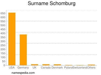 Surname Schomburg