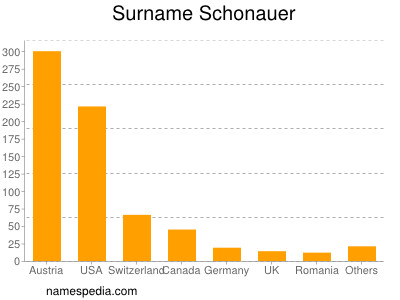 Surname Schonauer