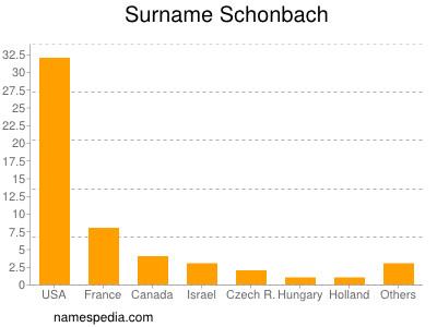 Surname Schonbach
