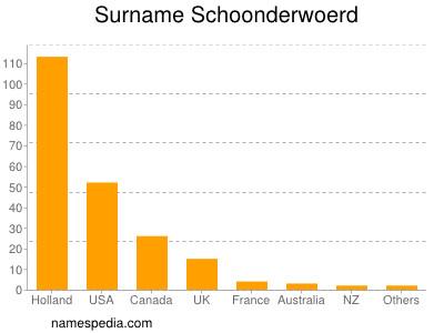 Surname Schoonderwoerd