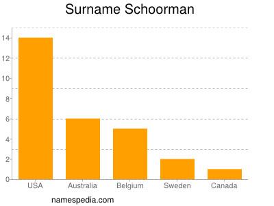 Surname Schoorman