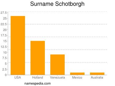 Surname Schotborgh