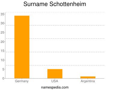 Surname Schottenheim