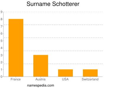 Surname Schotterer