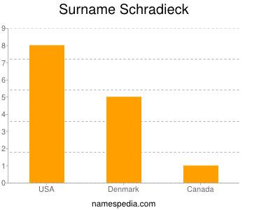 Surname Schradieck