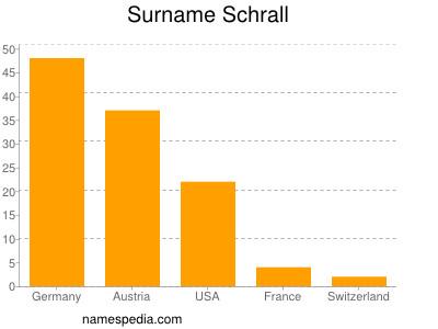 Surname Schrall