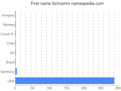 Given name Schramm