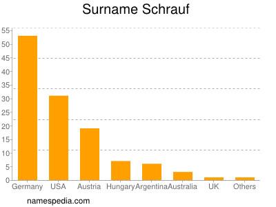 Surname Schrauf