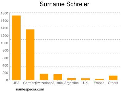 Surname Schreier